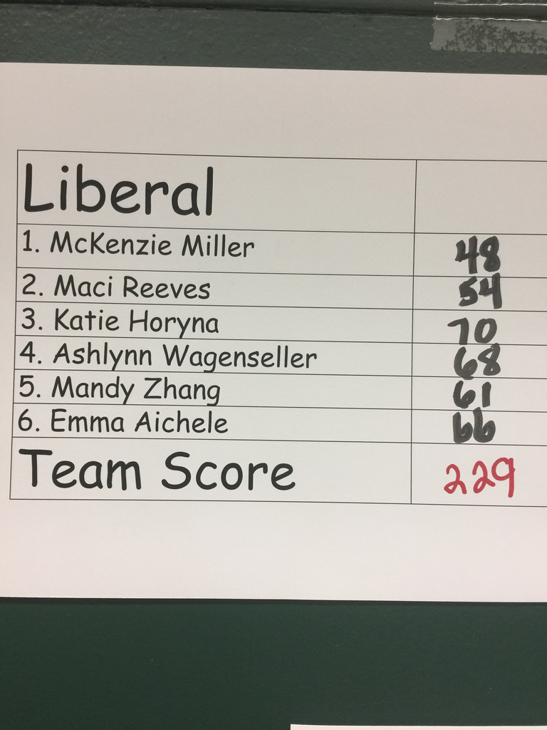 Liberal finishes 5th as a team